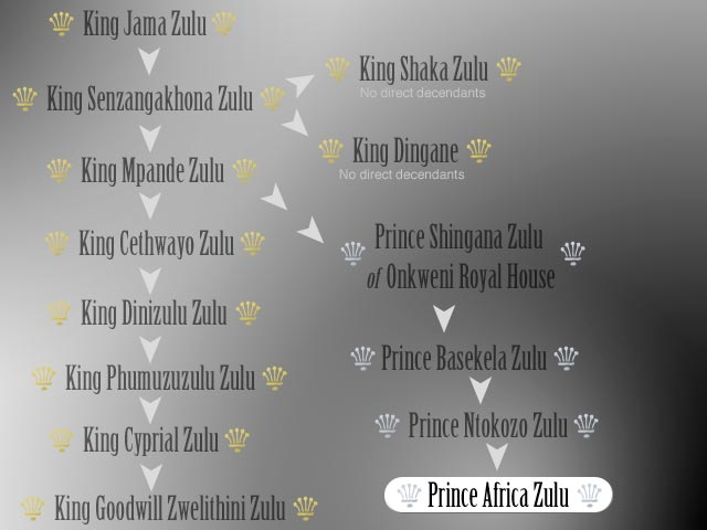 an image showing the family treee of Prince Africa Zulu. See the list below if you cannot see the image.